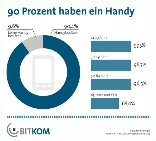 90% der Deutschen ab 14 haben ein Handy